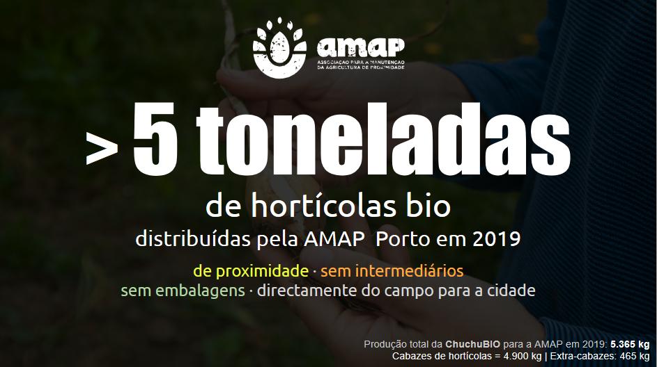 Ao longo de 2019, a AMAP do Porto distribuiu mais de 5 toneladas de hortícolas de proximidade, sem intermediários, sem embalagens, directamente do campo para a cidade.